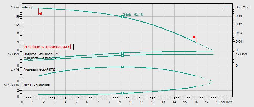 Гидравлические характеристики насоса Wilo HELIX V 1002-1/16/E/S/400-50 артикул: 4201281((4162663))