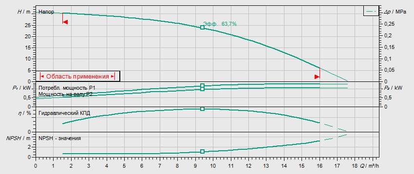 Гидравлические характеристики насоса Wilo HELIX V 1003-1/16/E/S/400-50 артикул: 4201284((4162664))