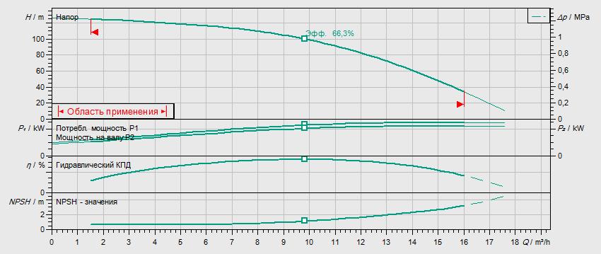 Гидравлические характеристики насоса Wilo HELIX V 1012-1/16/E/S/400-50 артикул: 4201308((4162673))