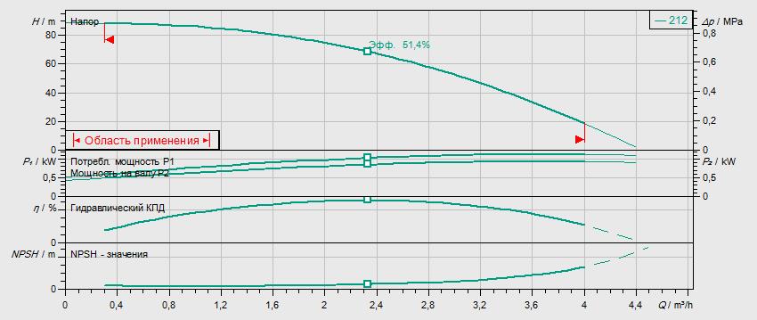 Гидравлические характеристики насоса Wilo HELIX V 212-1/16/E/S/400-50 артикул: 4201357((4164302))