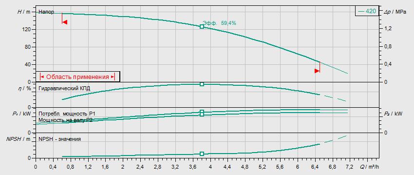 Гидравлические характеристики насоса Wilo HELIX V 420-1/16/E/S/400-50 артикул: 4201399((4162786))