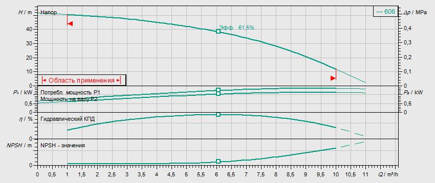 Гидравлические характеристики насоса Wilo HELIX V 606-1/16/E/S/400-50 артикул: 4201411((4162717))