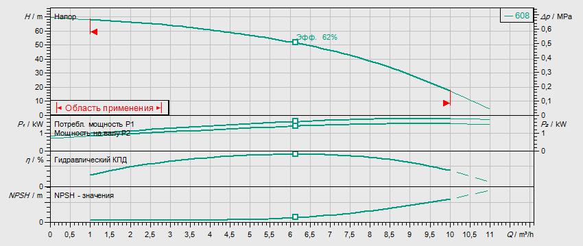 Гидравлические характеристики насоса Wilo HELIX V 608-1/16/E/S/400-50 артикул: 4201417((4162719))