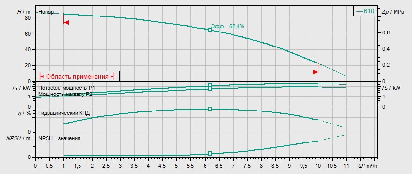 Гидравлические характеристики насоса Wilo HELIX V 610-1/16/E/S/400-50 артикул: 4201423((4162721))