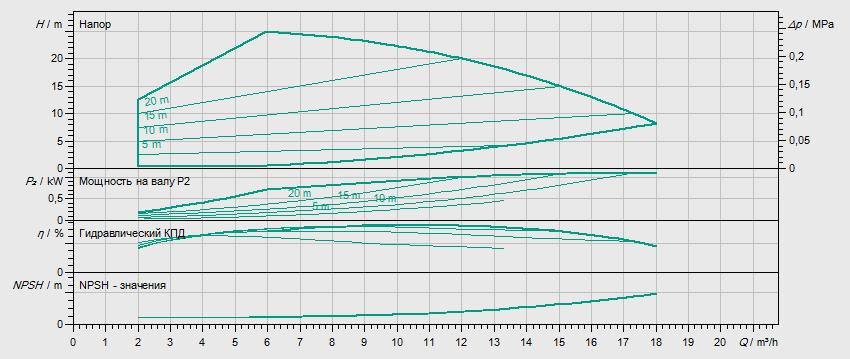 Гидравлические характеристики насоса Wilo HELIX VE 1002-1/16/E/S артикул: 4201547((4164625))