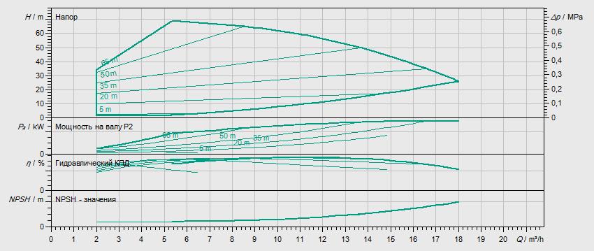 Гидравлические характеристики насоса Wilo HELIX VE 1005-1/16/E/S артикул: 4201553((4171648))