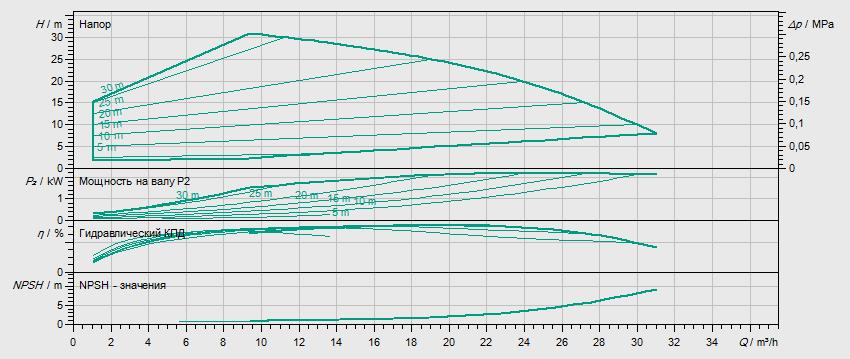 Гидравлические характеристики насоса Wilo HELIX VE 1602-1/16/E/S артикул: 4201557((4164621))