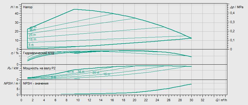 Гидравлические характеристики насоса Wilo HELIX VE 1603-3.0-1/16/E/S артикул: 4201559((4171624))