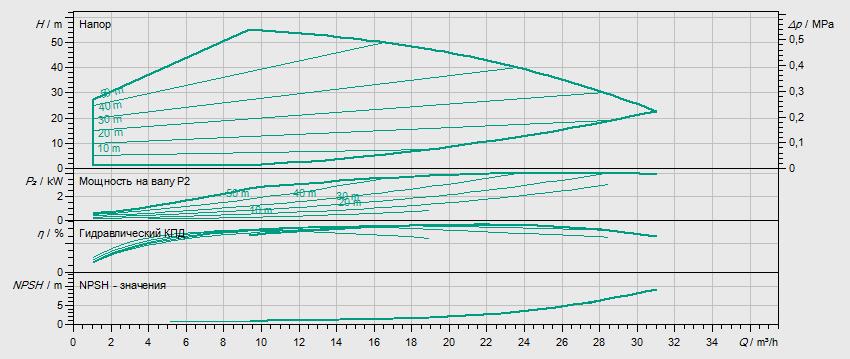 Гидравлические характеристики насоса Wilo HELIX VE 1603-4.0-1/16/E/S артикул: 4201561((4164623))