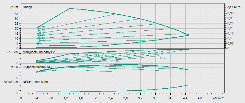 Гидравлические характеристики насоса Wilo HELIX VE 204-1/16/E/S артикул: 4201563((4171742))