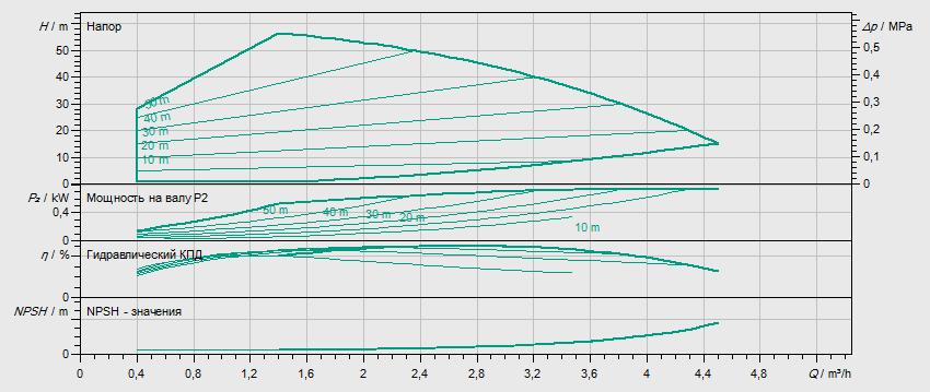 Гидравлические характеристики насоса Wilo HELIX VE 206-1/16/E/S артикул: 4201564((4171748))