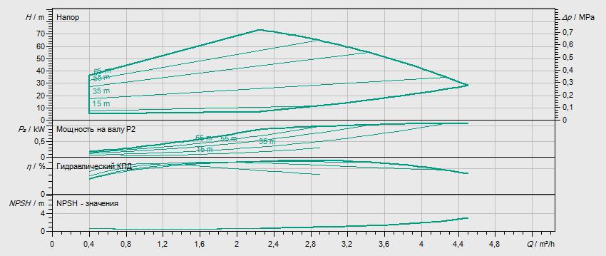 Гидравлические характеристики насоса Wilo HELIX VE 208-1/16/E/S артикул: 4201565((4164641))