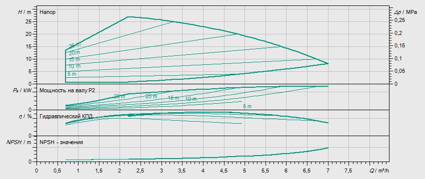 Гидравлические характеристики насоса Wilo HELIX VE 403-1/16/E/S артикул: 4201567((4171708))