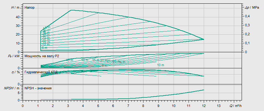 Гидравлические характеристики насоса Wilo HELIX VE 604-1/16/E/S артикул: 4201581((4171686))