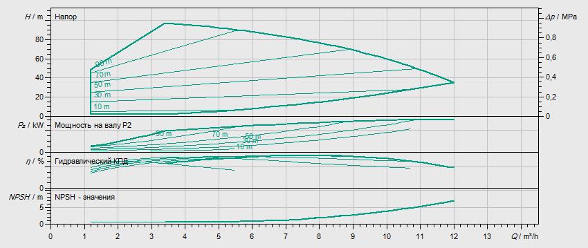 Гидравлические характеристики насоса Wilo HELIX VE 608-1/16/E/S артикул: 4201585((4171690))
