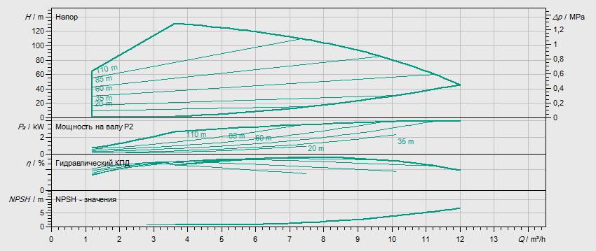 Гидравлические характеристики насоса Wilo HELIX VE 611-1/16/E/S артикул: 4201587((4164635))