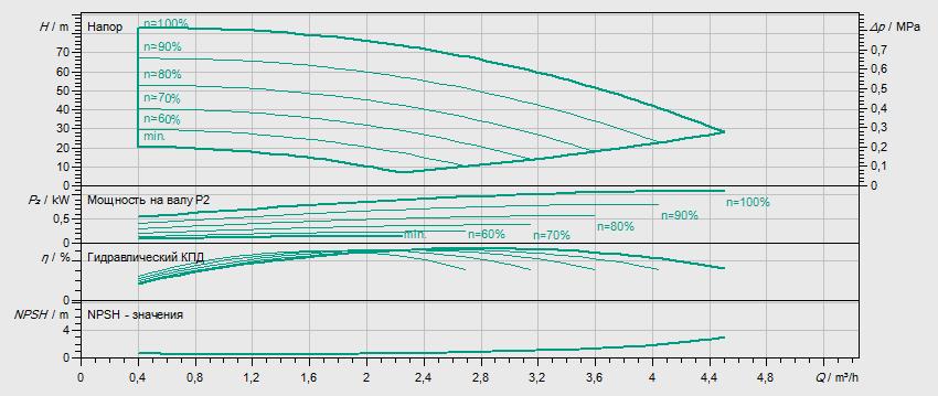 Гидравлические характеристики насоса Wilo HELIX VE 208-1/25/E/KS/M2 артикул: 4204030()