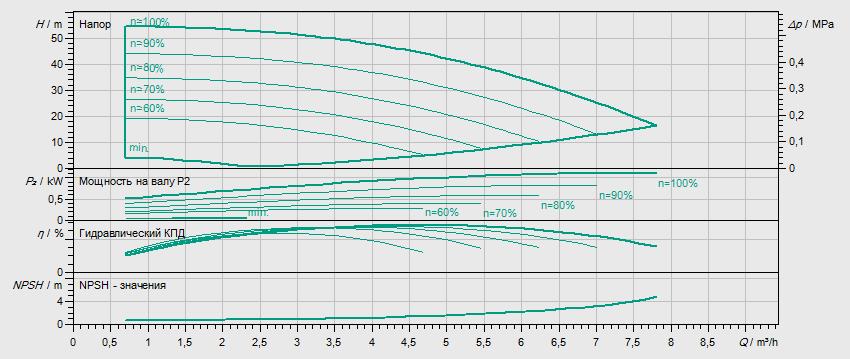 Гидравлические характеристики насоса Wilo HELIX VE 405-1/25/E/KS/M2 артикул: 4204034()