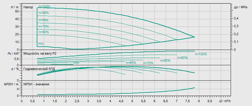Гидравлические характеристики насоса Wilo HELIX VE 405-1/16/E/S/M2 артикул: 4204036()