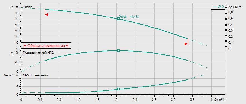 Гидравлические характеристики насоса Wilo MVIL 107-16/E/3-400-50-2/IE3 артикул: 4211055((4159233))