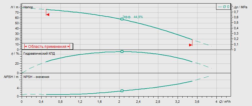 Гидравлические характеристики насоса Wilo MVIL 108-16/E/3-400-50-2/IE3 артикул: 4211056((4159234))