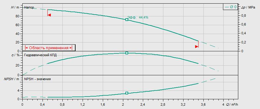 Гидравлические характеристики насоса Wilo MVIL 110-16/E/3-400-50-2 артикул: 4211058((4159236))