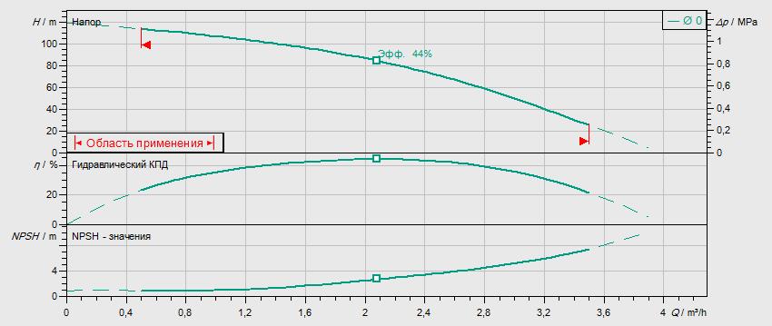 Гидравлические характеристики насоса Wilo MVIL 112-16/E/3-400-50-2/IE3 артикул: 4211059((4159237))