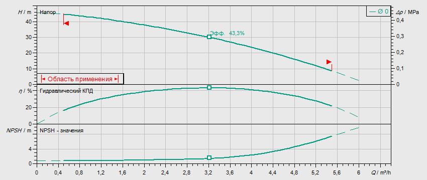 Гидравлические характеристики насоса Wilo MVIL 304-16/E/3-400-50-2/IE3 артикул: 4211060((4159238))