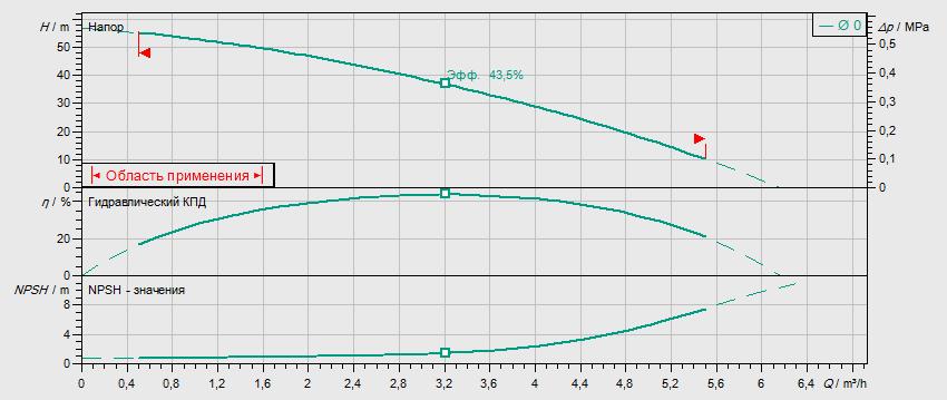 Гидравлические характеристики насоса Wilo MVIL 305-16/E/3-400-50-2/IE3 артикул: 4211061((4159239))