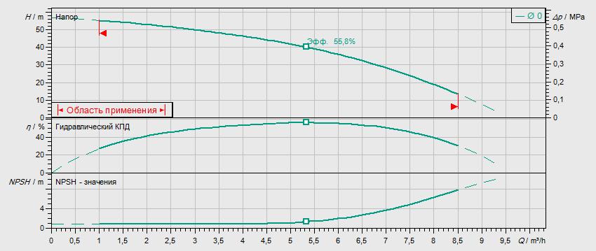 Гидравлические характеристики насоса Wilo MVIL 505-16/E/3-400-50-2/IE3 артикул: 4211070((4159248))