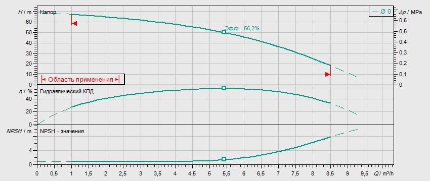 Гидравлические характеристики насоса Wilo MVIL 506-16/E/3-400-50-2/IE3 артикул: 4211071((4159249))
