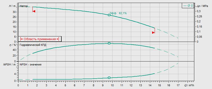 Гидравлические характеристики насоса Wilo MVIL 903-16/E/3-400-50-2/IE3 артикул: 4211076((4159254))