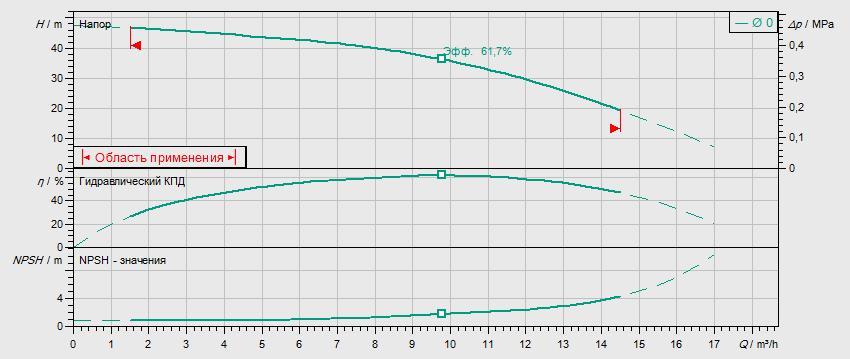 Гидравлические характеристики насоса Wilo MVIL 904-16/E/3-400-50-2/IE3 артикул: 4211077((4159255))