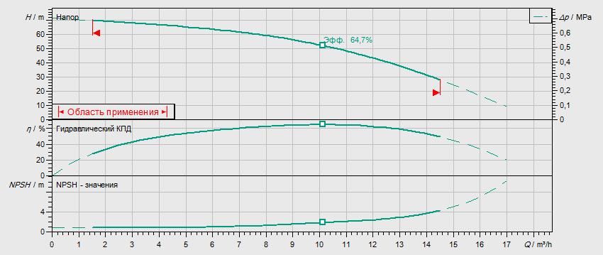 Гидравлические характеристики насоса Wilo MVIL 906-16/E/3-400-50-2/IE3 артикул: 4211118()