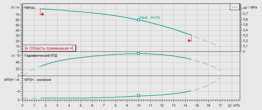 Гидравлические характеристики насоса Wilo MVIL 907-16/E/3-400-50-2/IE3 артикул: 4211122()