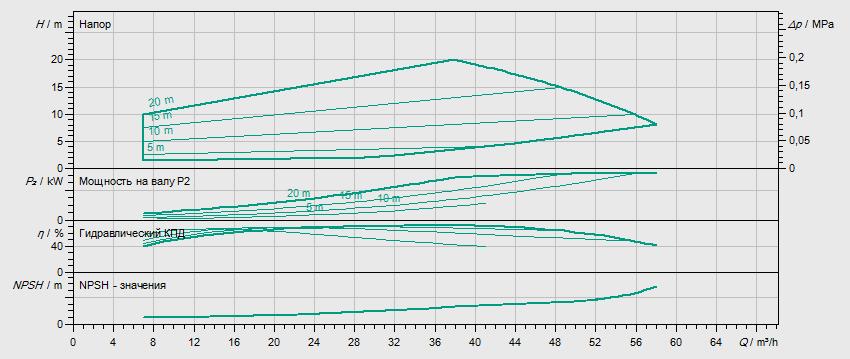 Гидравлические характеристики насоса Wilo HELIX EXCEL 3601-1/16/E/KS артикул: 4212765((4162470))