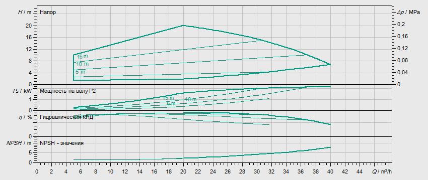 Гидравлические характеристики насоса Wilo HELIX EXCEL 2201-1/16/E/KS артикул: 4212769((4162476))