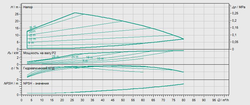 Гидравлические характеристики насоса Wilo HELIX EXCEL 5201-1/16/E/KS артикул: 4212777((4171792))