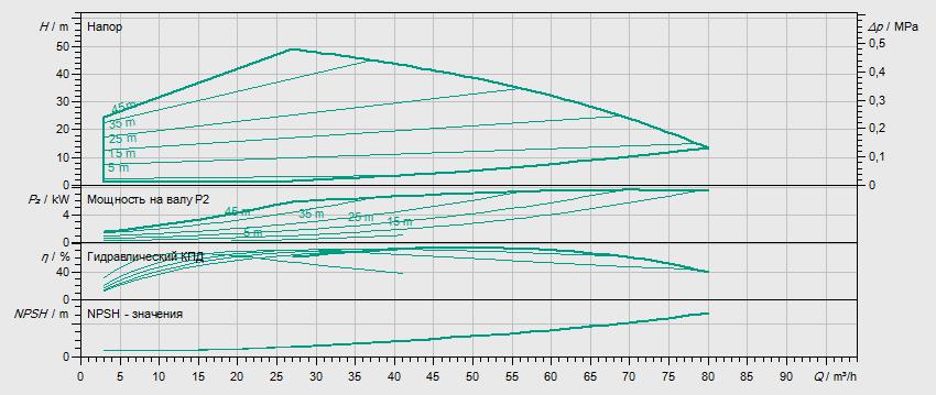 Гидравлические характеристики насоса Wilo HELIX EXCEL 5202-1/16/E/KS артикул: 4212785((4171804))