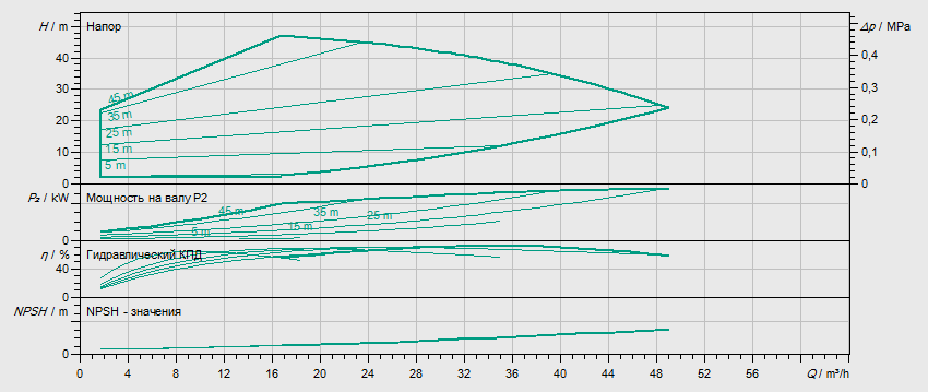 Гидравлические характеристики насоса Wilo HELIX EXCEL 3602-5.5-1/16/E/KS артикул: 4212789((4171816))