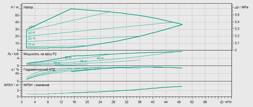 Гидравлические характеристики насоса Wilo HELIX EXCEL 3602-7.5-1/16/E/KS артикул: 4212794((4171824))