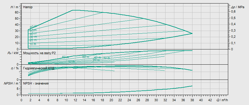Гидравлические характеристики насоса Wilo HELIX EXCEL 2203-5.5-1/16/E/KS артикул: 4212801((4171840))