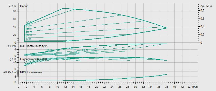 Гидравлические характеристики насоса Wilo HELIX EXCEL 2204-1/16/E/KS артикул: 4212809((4171860))
