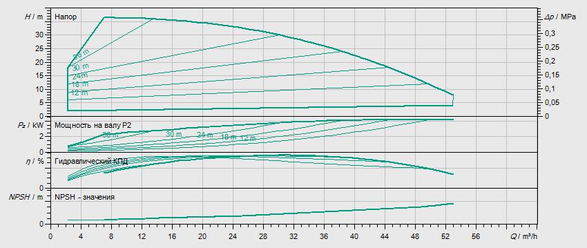 Гидравлические характеристики насоса Wilo HELIX EXCEL 3602/2-1/16/E/KS артикул: 4212815((4196393))