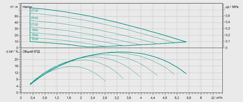 Гидравлические характеристики насоса Wilo MVISE 206-1/16/E/3-2-3G артикул: 4225618((2526589))