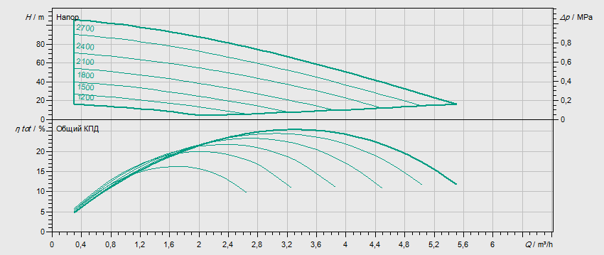 Гидравлические характеристики насоса Wilo MVISE 210-1/16/E/3-2-3G артикул: 4225620((2526590))