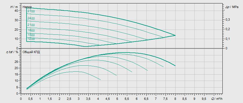 Гидравлические характеристики насоса Wilo MVISE 404-1/16/E/3-2-3G артикул: 4225622((2526591))