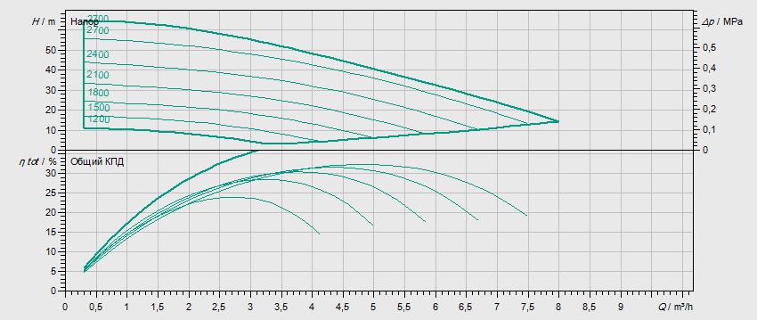 Гидравлические характеристики насоса Wilo MVISE 406-1/16/E/3-2-3G артикул: 4225624((2526592))