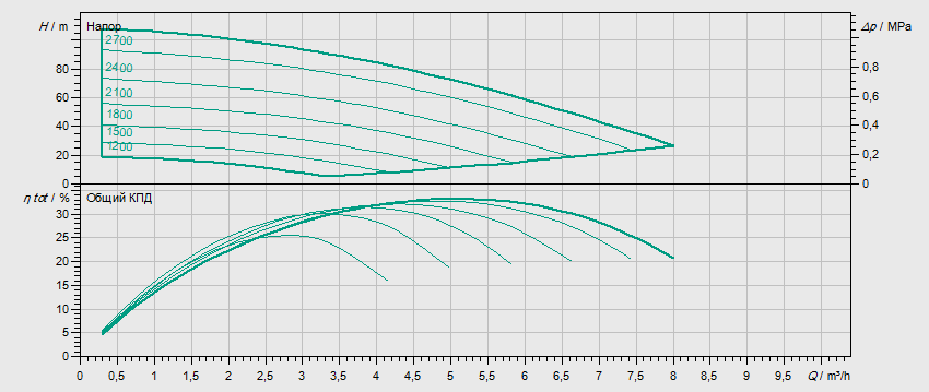 Гидравлические характеристики насоса Wilo MVISE 410-1/16/E/3-2-3G артикул: 4225626((2526593))