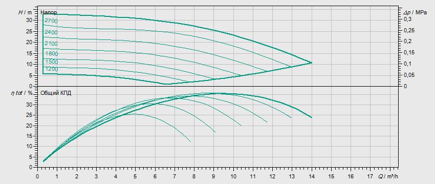 Гидравлические характеристики насоса Wilo MVISE 803-1/16/E/3-2-3G артикул: 4225628((2526594))